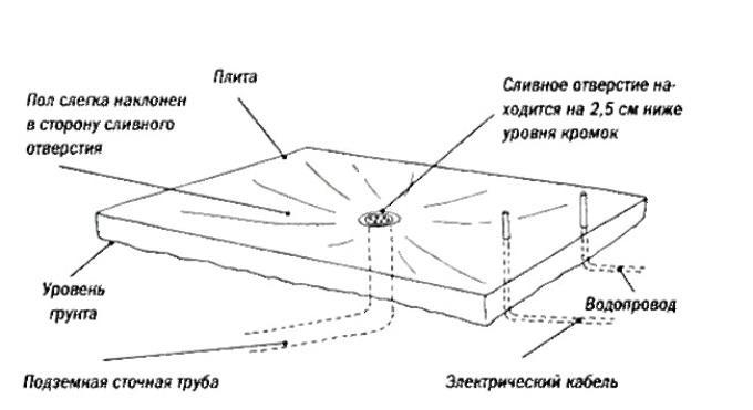 Схема плитного фундамента для теплицы
