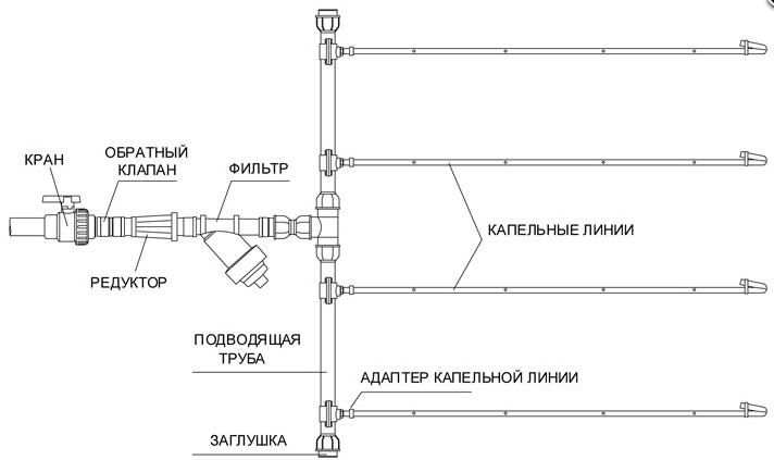 Схема системы капельного орошения