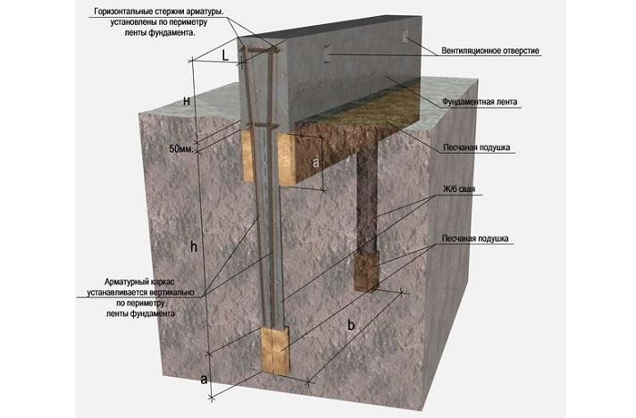 Схема устройства ленточно-свайного фундамента для теплицы