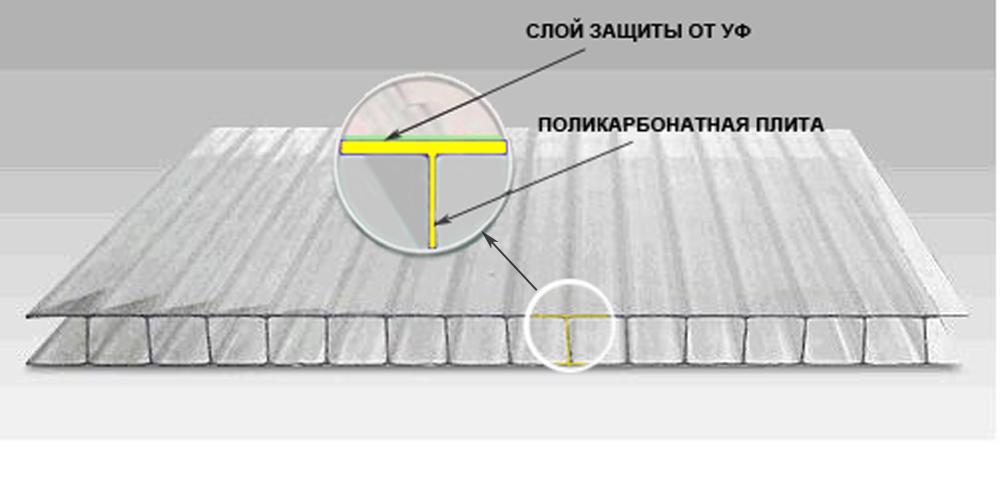 Сотовый поликарбонат с защитным покрытием