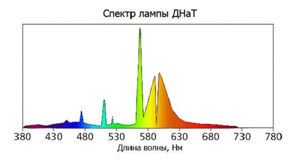 Спектр натриевой лампы ДНаТ