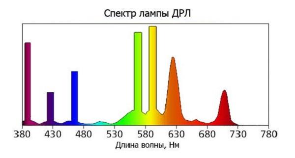 Спектр ртутной лампы ДРЛ