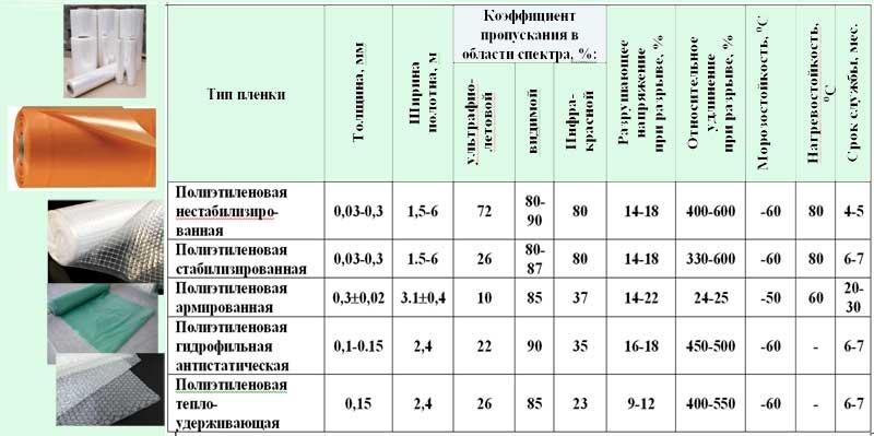 Таблица характеристик пленок
