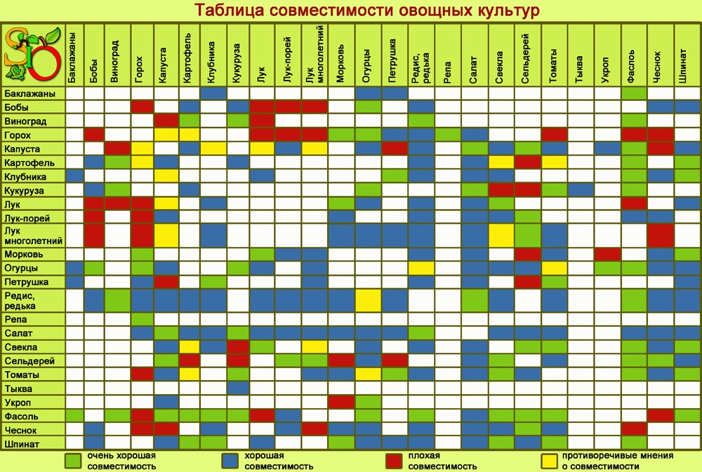 Таблица совместных посадок