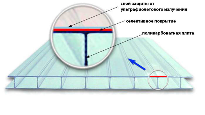 УФ-защита для сотового поликарбоната