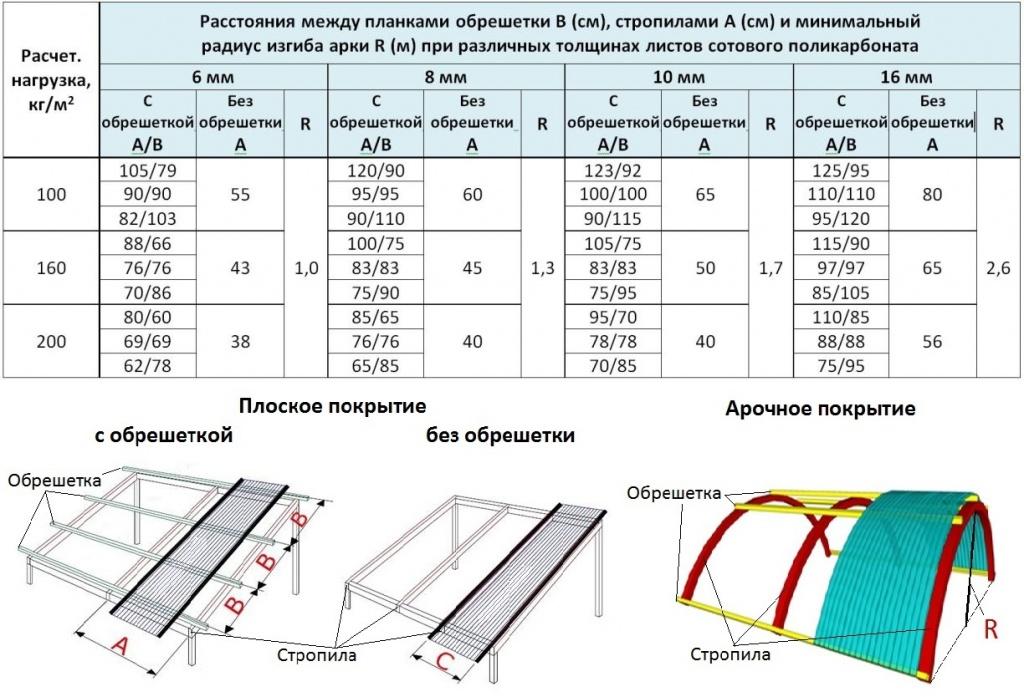 Зависимость толщины и радиуса изгиба листов сотового поликарбоната от конструктивной схемы сооружения