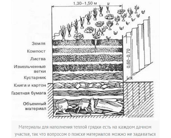 В некоторых случаях часть компостной грядки можно разместить ниже уровня грунта. При такой толщине и количестве органики, она способна обеспечивать растения теплом и питательными веществами в течение 3-4 лет