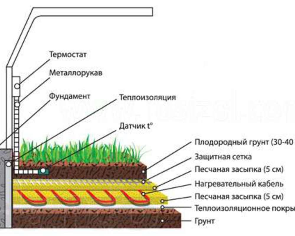 Схема подогрева грунта с помощью электрокабеля