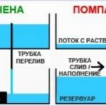Система с периодическим затоплением