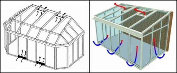 Схема естественной приточной вентиляции в зимнем саду, изображающая принцип её действия